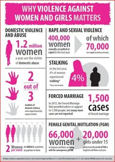 Violence Against Women and Girls Matters