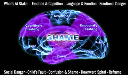 shame children cognition